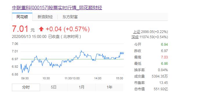 中联重科港股大涨4% 起重机订单已排至年底